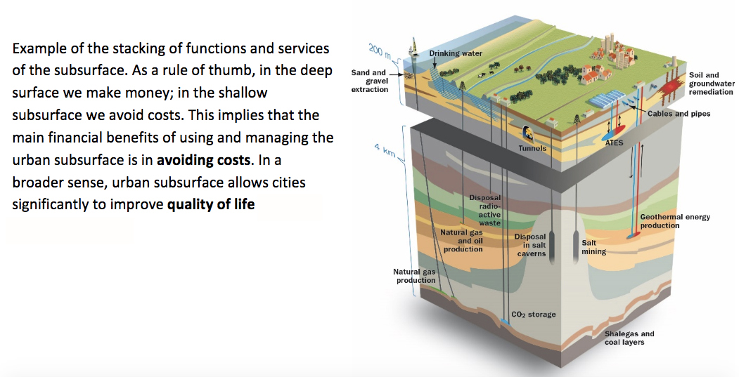 Suburban geological cross section. Image courtesy of Sub-Urban