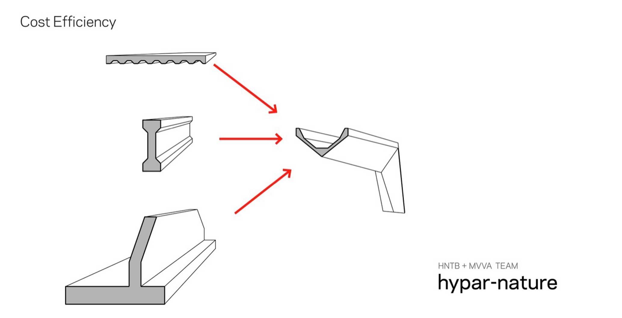 Hypar-Nature. Image: Michael Van Valkenburgh Associates and HNTB