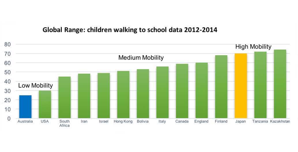 Global range of children walking to school data 2012-2014