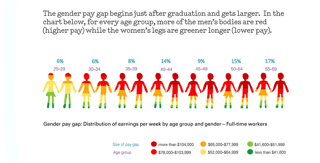 In Australian architecture, prospects for gender pay parity never even begin. Image: Parlour