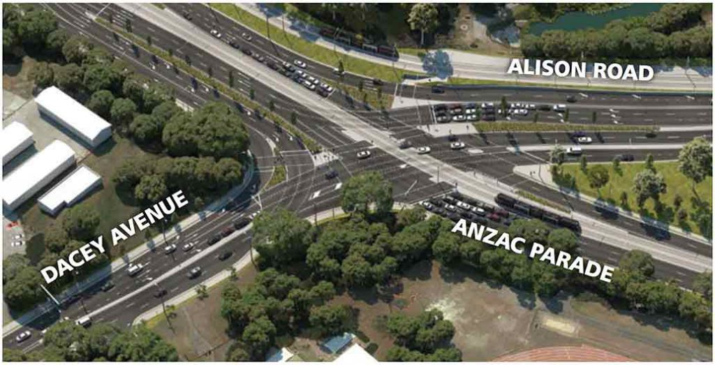 Continuous flow at the Anzac Parade, Alison Avenue and Dacey Avenue intersection