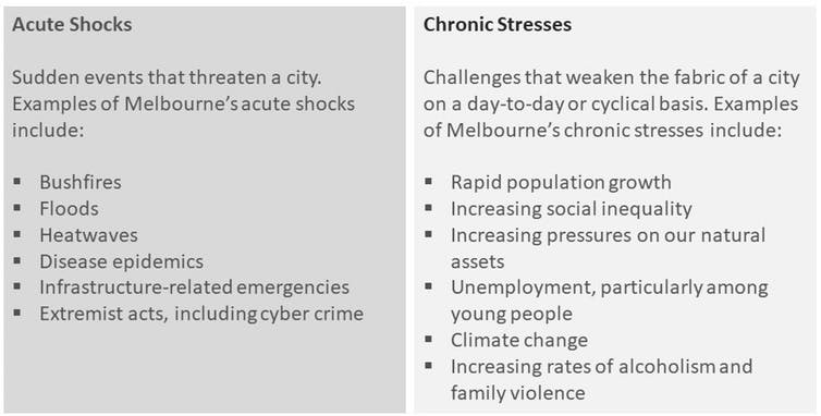 Shocks and stresses acknowledged in the Resilient Melbourne Strategy. Image: Sebastian Fastenrath